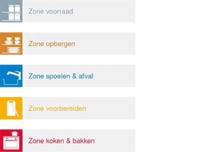 zone keuken indeling, Tuijps, keukens, Amsterdam, Volendam, Noord Holland, keuken indeling, zones, L-keuken, hoekkeuken, eilandkeuken, u-keuken, g-keuken, enkelwandigekeuken, dubbelwandige keuken